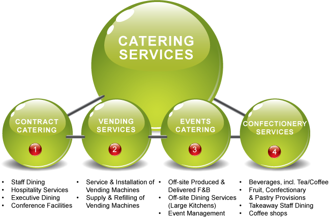 704x314Catering-molekyle_with-text
